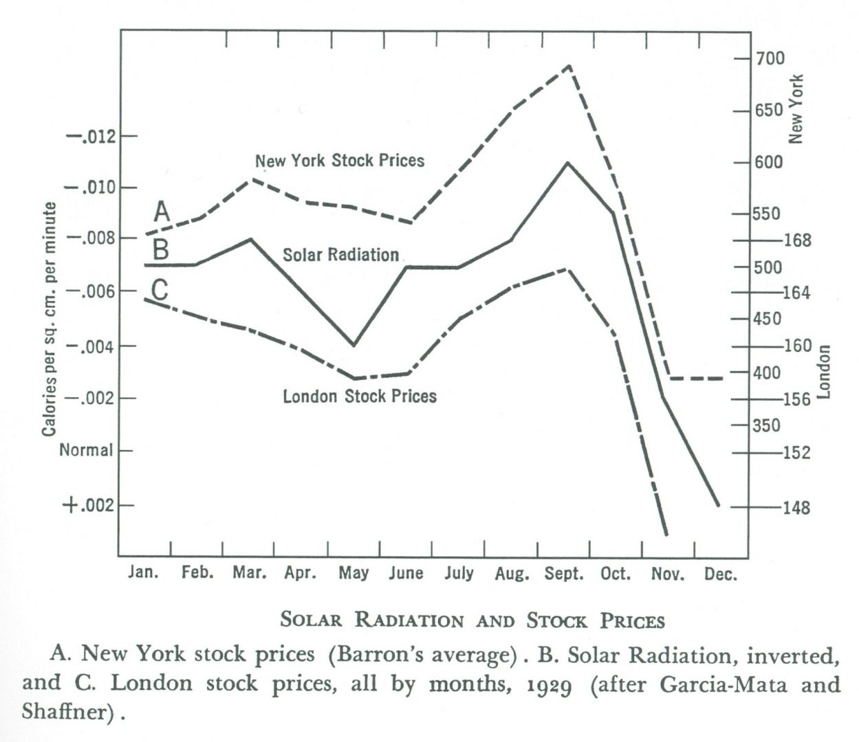 Solar Radiation & Stock Prices.jpg