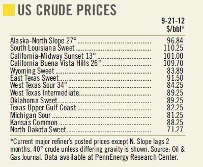 US Crude Prices 9-21-12.JPG