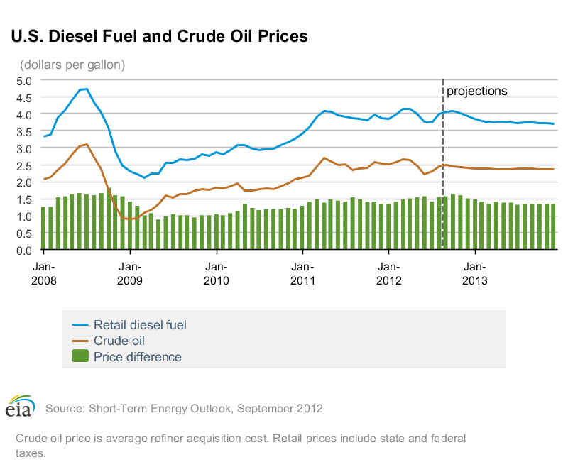 US Diesel & Crude Prices - Sept 2012.png