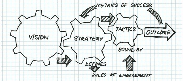 vistion - strategy - tactics - outcome.jpg