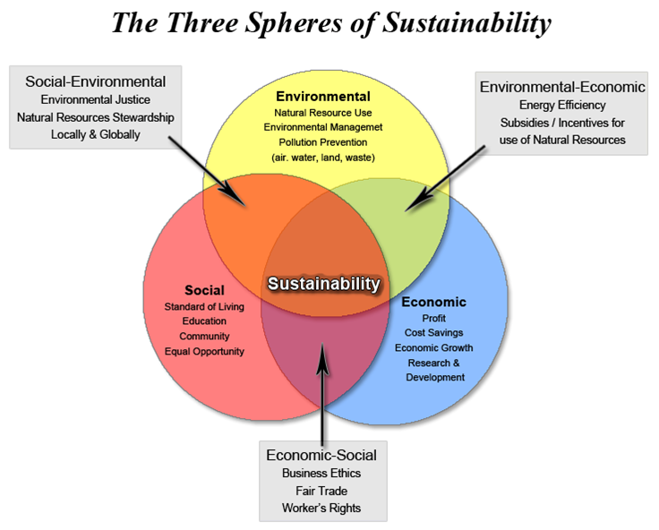 Sustainability venn diagram.png