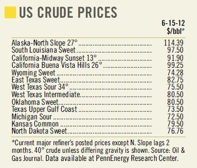 US Crude Prices 6-15-12.JPG