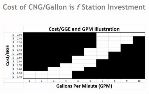 capital cost of speed of CNG fill.JPG
