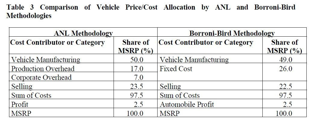 Cost to manufacturer a car - table 3.JPG