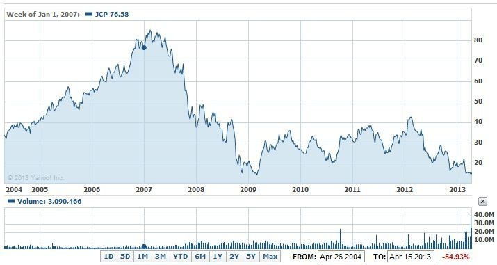 JCP 2005 - 2013 Stock Price Chart.JPG