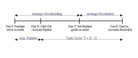 cash_cycle-chart.jpg