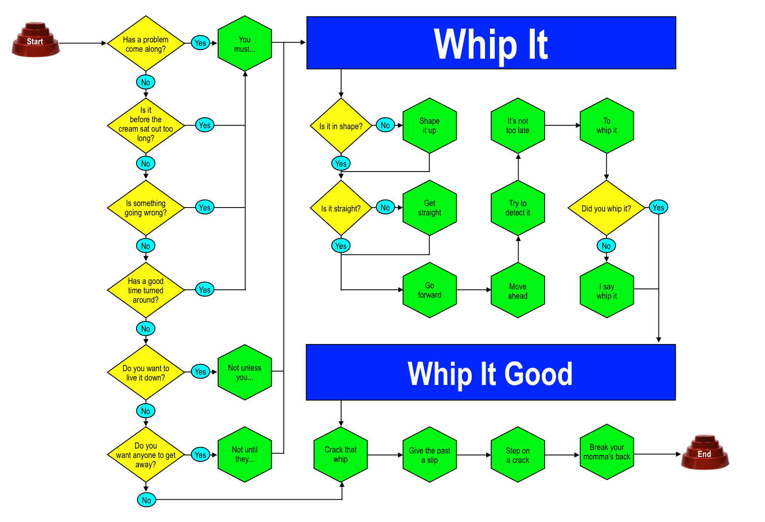 whip it flow chart.png