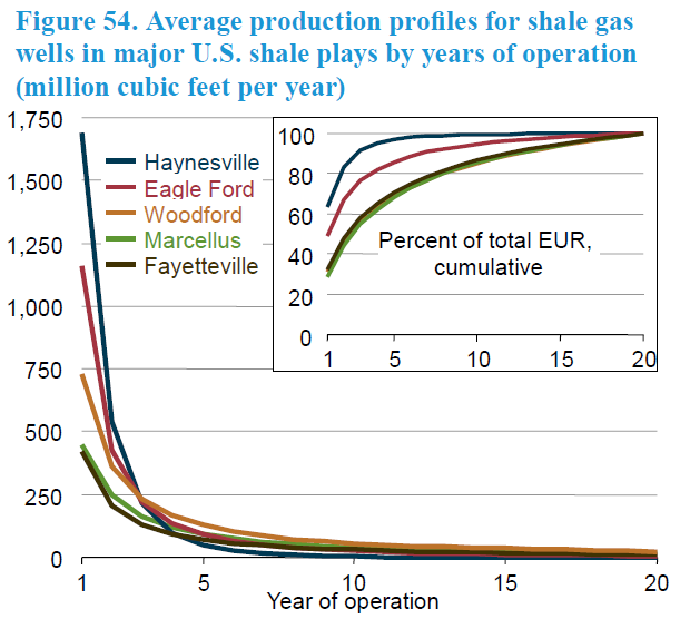 Avg production profiles-shale gas wells by yrs of operation.png