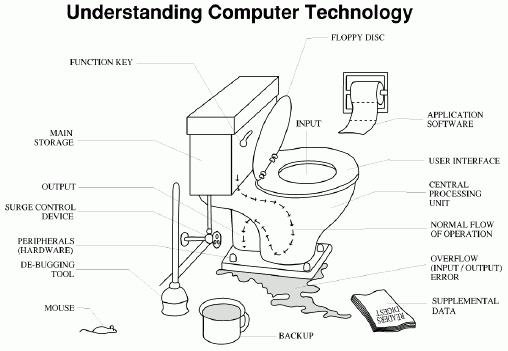 ToiletComputerTechnology.jpg