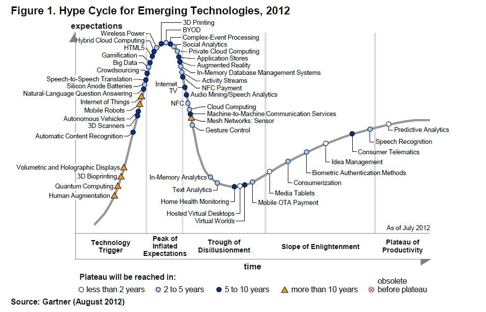 hype cycle for emerging technologies - 2012.jpg