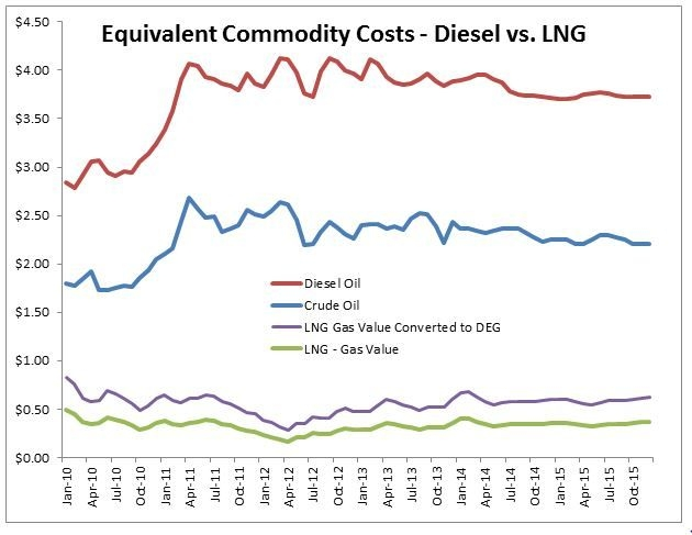 Equivalent Commodity Costs - Diesel vs LNG.JPG